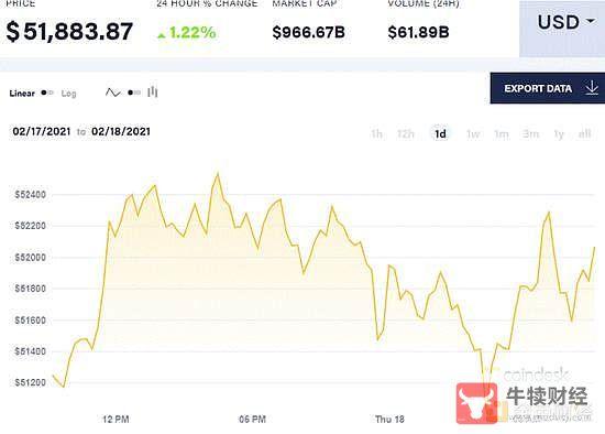比特幣穩定以太坊躍躍欲試 北美首個比特幣ETF正式上市